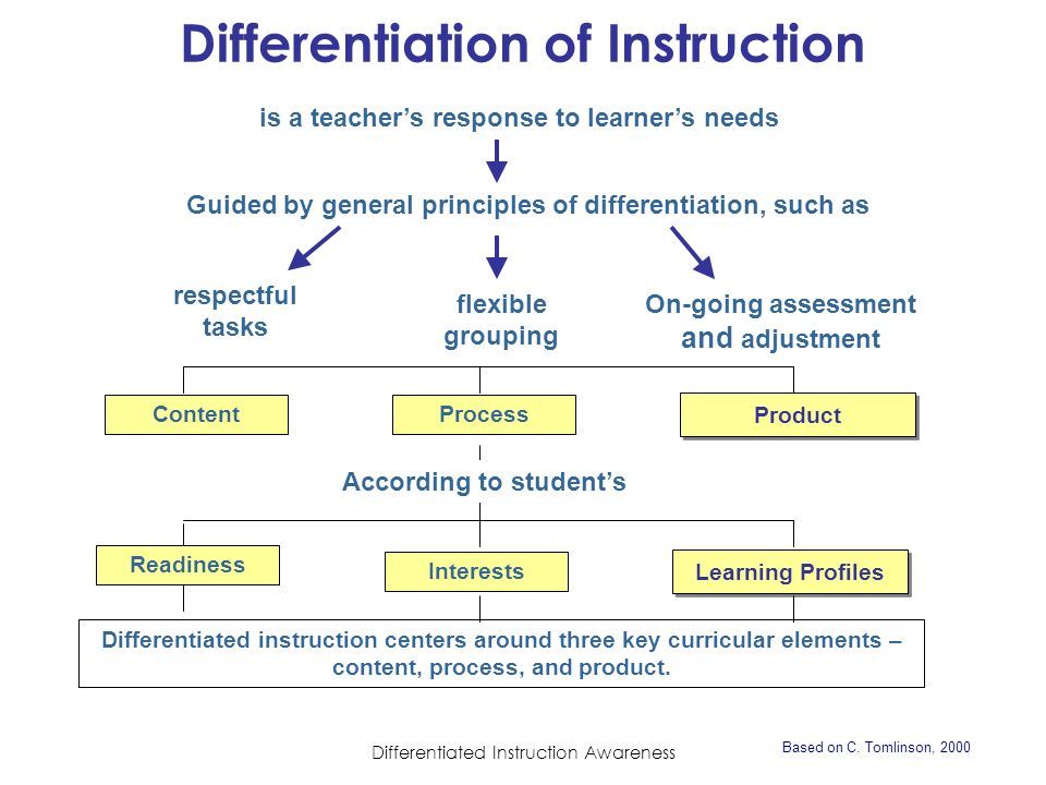 Differentiated Instruction Awareness Part One Differentiated