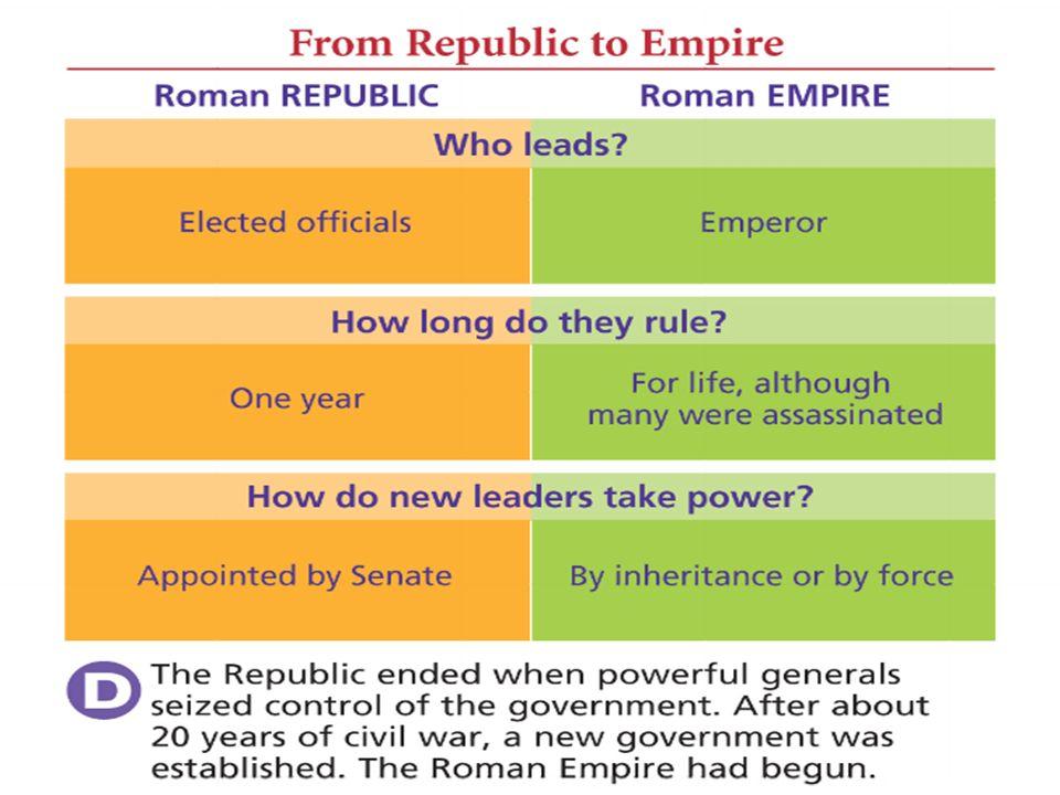 roman republic and us government comparison