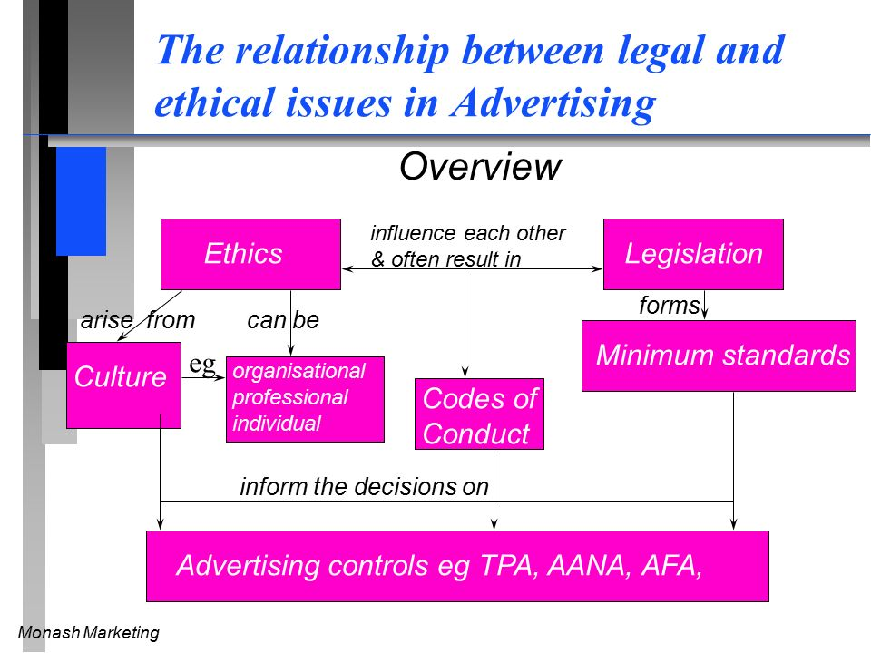ethical issues in advertising and marketing