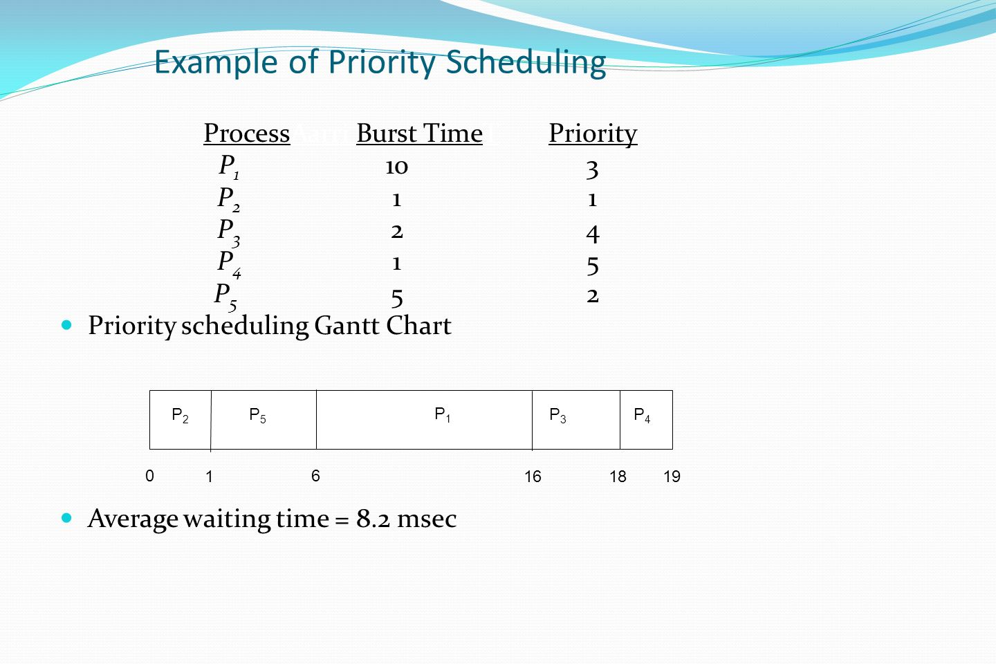 Cpu Scheduling Basic Concepts Scheduling Criteria Scheduling Algorithms Thread Scheduling Multiple Processor Scheduling Operating Systems Examples Algorithm Ppt Download
