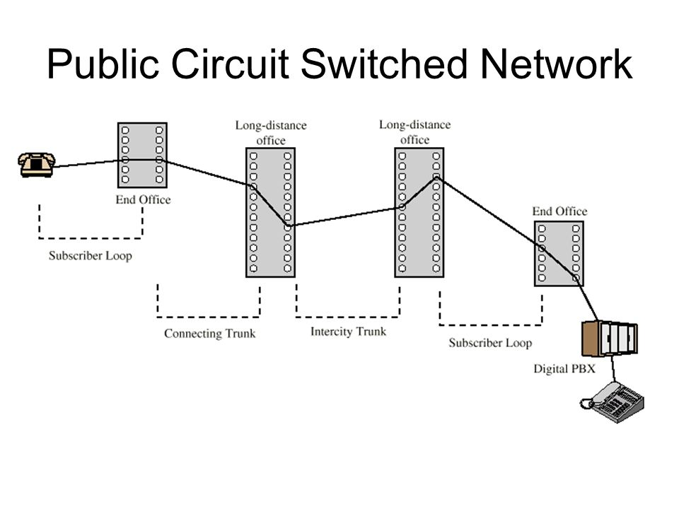 2 public circuit switched network