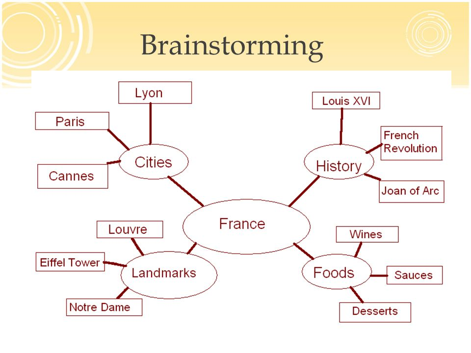 why is brainstorming important in writing