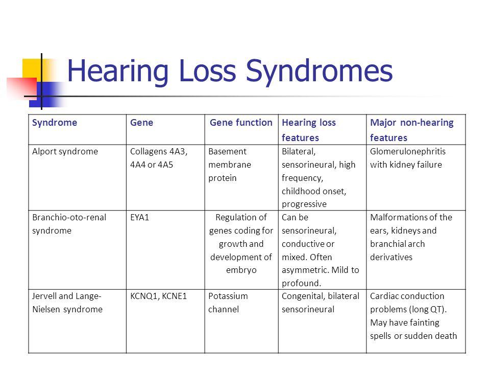 Genetics of Hearing Loss  Descriptive Classification of Hearing Loss