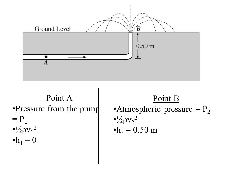 Point A Pressure from the pump = P 1 ½ρv 1 2 h 1 = 0 Point B Atmospheric pressure = P 2 ½ρv 2 2 h 2 = 0.50 m