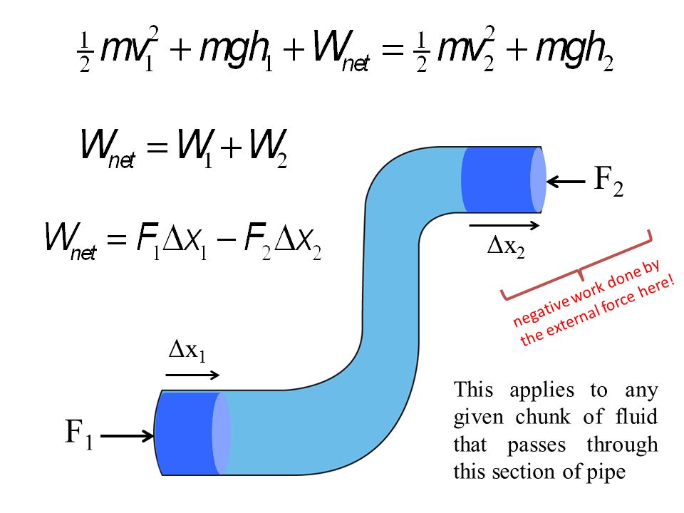 F1F1 F2F2 Δx 1 Δx 2 This applies to any given chunk of fluid that passes through this section of pipe negative work done by the external force here!