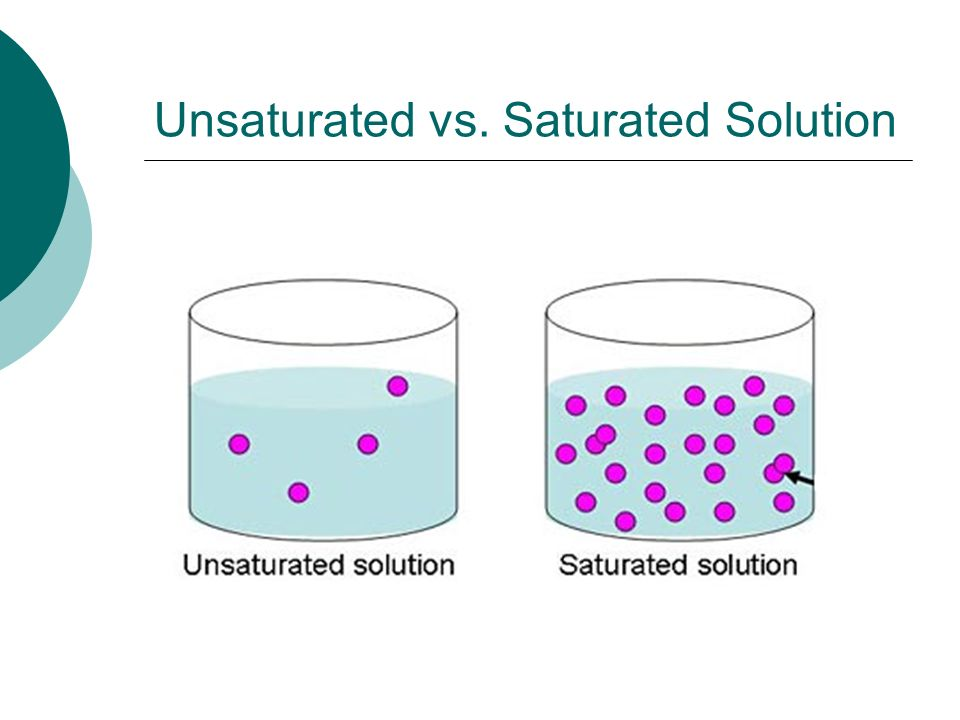 saturated solution definition chemistry