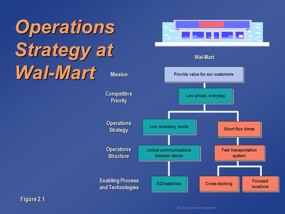 dell operations strategy Operations management (om) is the business function responsible for managing the process of creation of goods and services it involves planning, organizing, coordinating, and controlling all the resources needed to produce a company's goods and services.