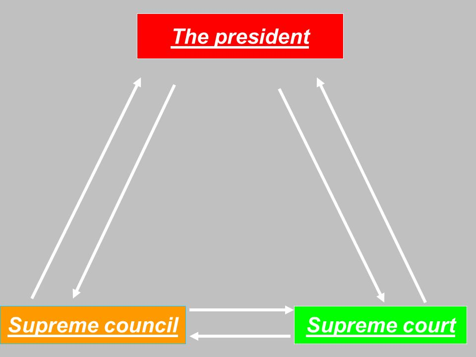 The Scheme of the political system of the country.