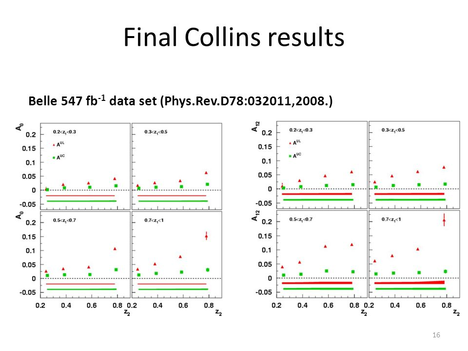 Final Collins results Belle 547 fb -1 data set (Phys.Rev.D78:032011,2008.) 16