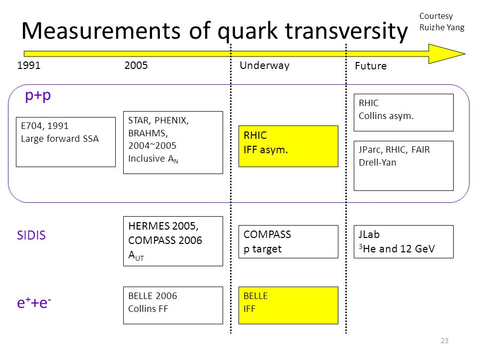 23 Measurements of quark transversity p+p SIDIS e + +e - E704, 1991 Large forward SSA STAR, PHENIX, BRAHMS, 2004~2005 Inclusive A N HERMES 2005, COMPASS 2006 A UT BELLE 2006 Collins FF BELLE IFF RHIC IFF asym.