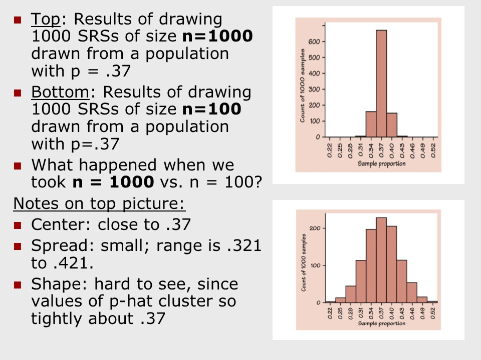 Top: Results of drawing 1000 SRSs of size n=1000 drawn from a population with p =.37 Bottom: Results of drawing 1000 SRSs of size n=100 drawn from a population with p=.37 What happened when we took n = 1000 vs.