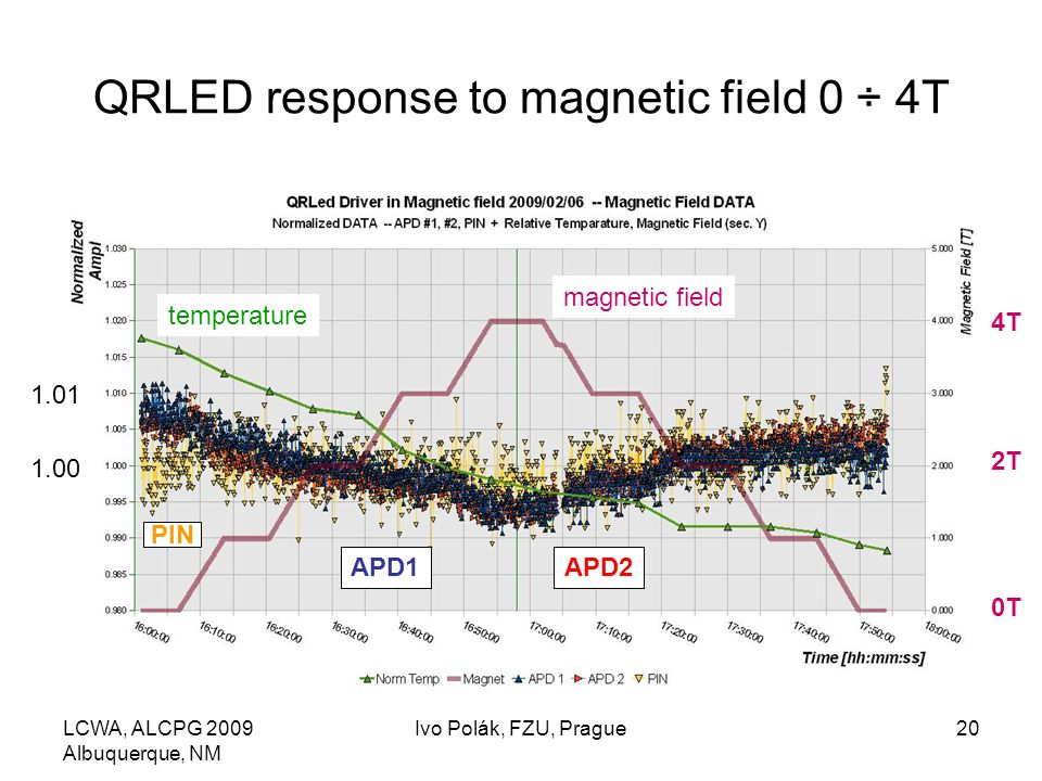 LCWA, ALCPG 2009 Albuquerque, NM Ivo Polák, FZU, Prague20 QRLED response to magnetic field 0 ÷ 4T magnetic field temperature PIN 4T 2T 0T APD1APD