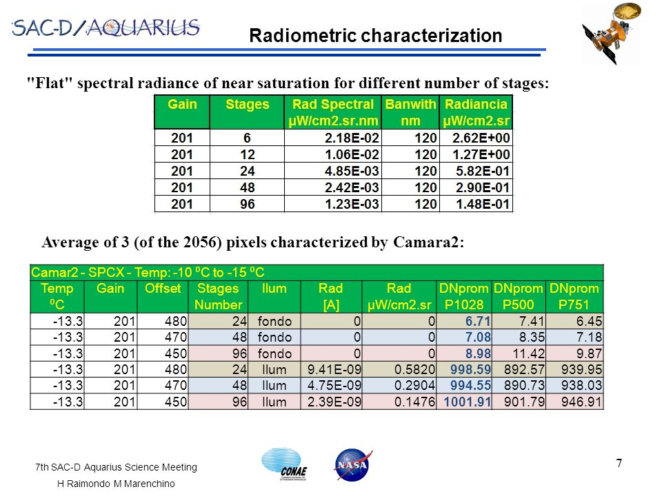1 An Observatory for Ocean, Climate and Environment SAC-D/Aquarius