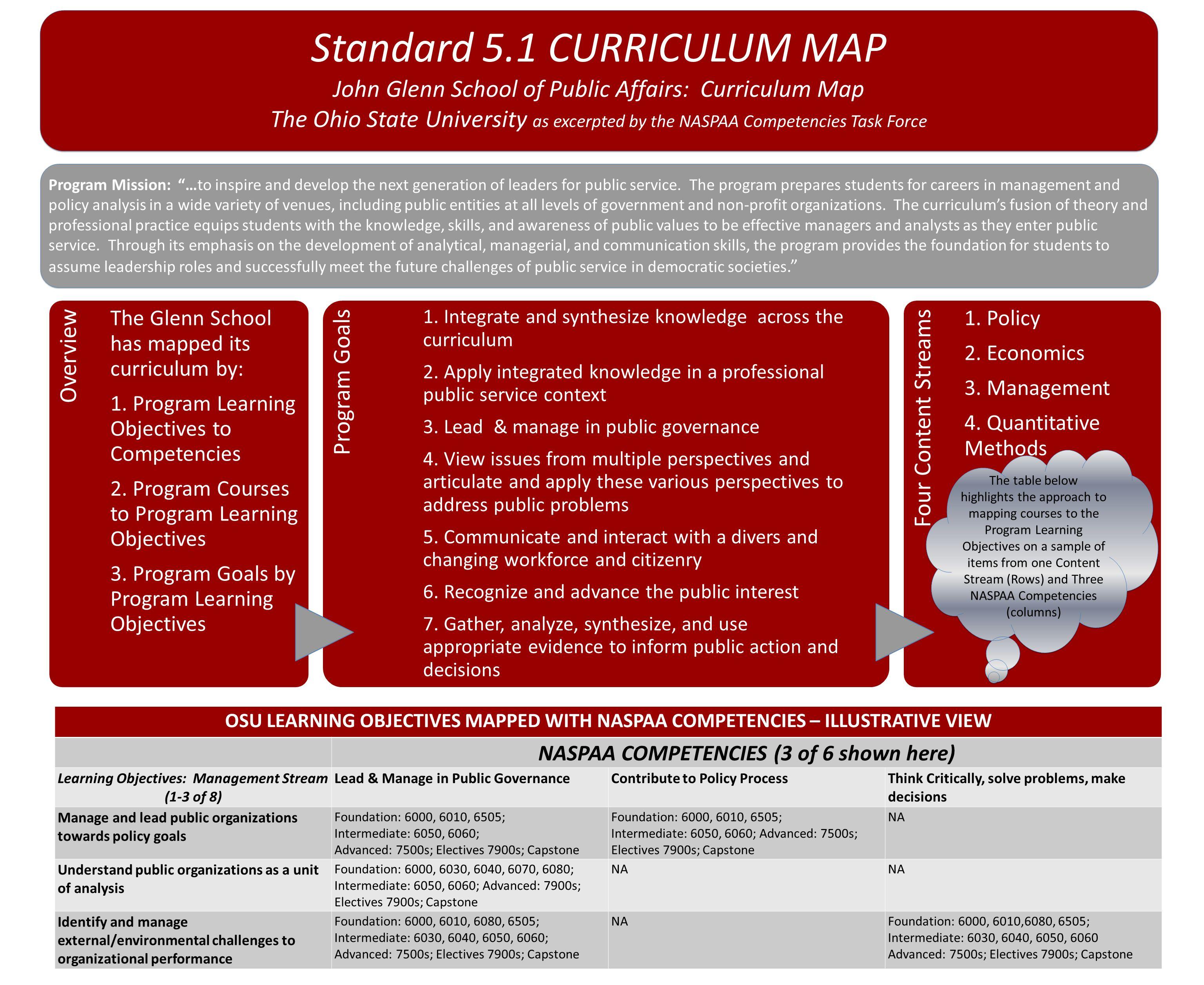 Standard 5.1 CURRICULUM MAP John Glenn School of Public Affairs ...