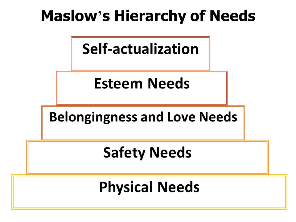 Physical Needs Safety Needs Belongingness and Love Needs Esteem Needs Self-actualization Maslow ' s Hierarchy of Needs