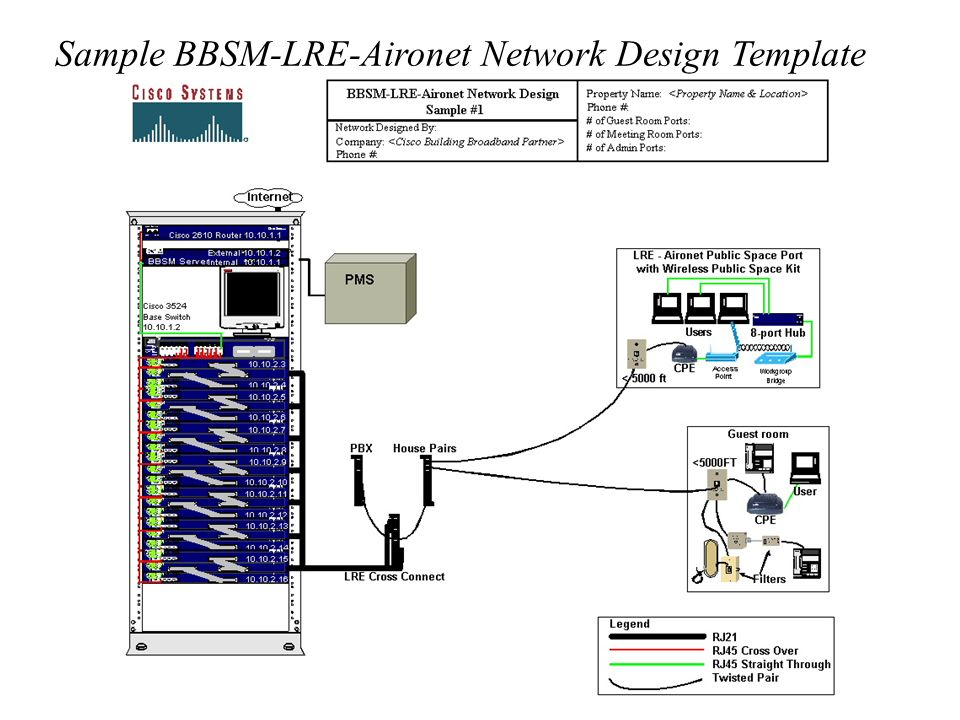 bbsm lre cable aironet total implementation package tip network