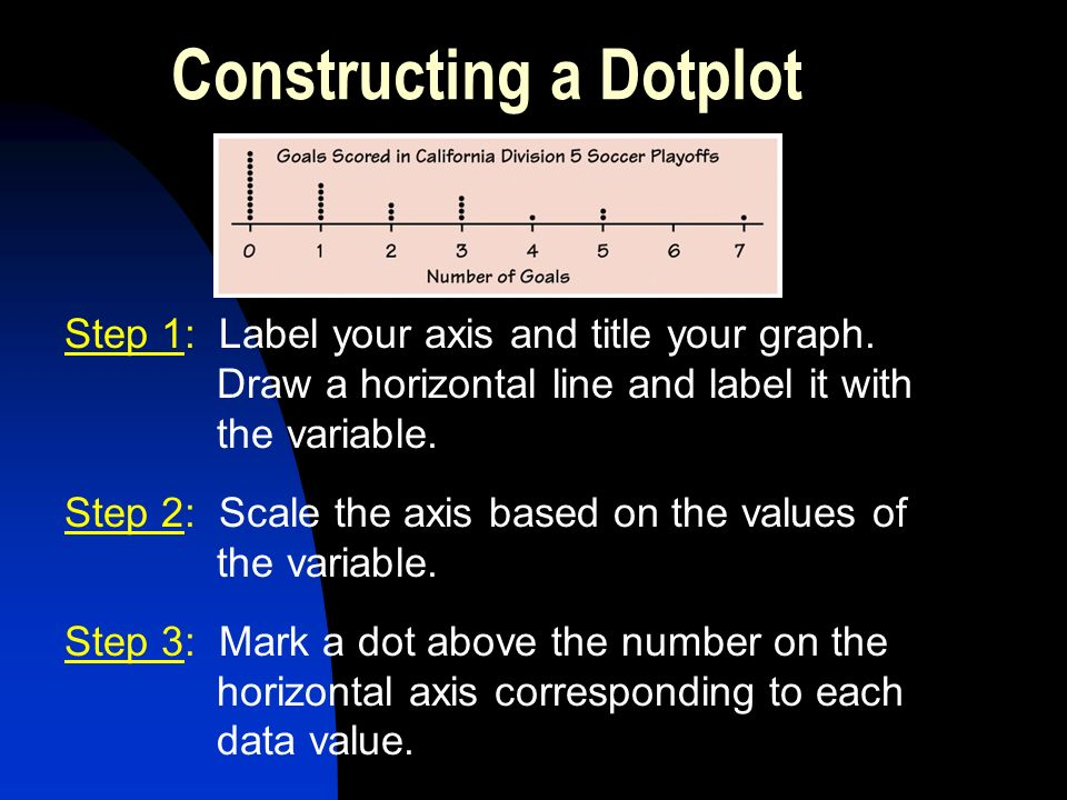 Constructing a Dotplot Step 1: Label your axis and title your graph.
