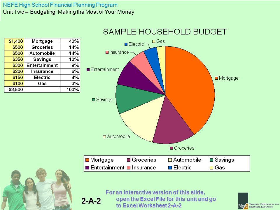 Nefe High School Financial Planning Program Unit Two Budgeting