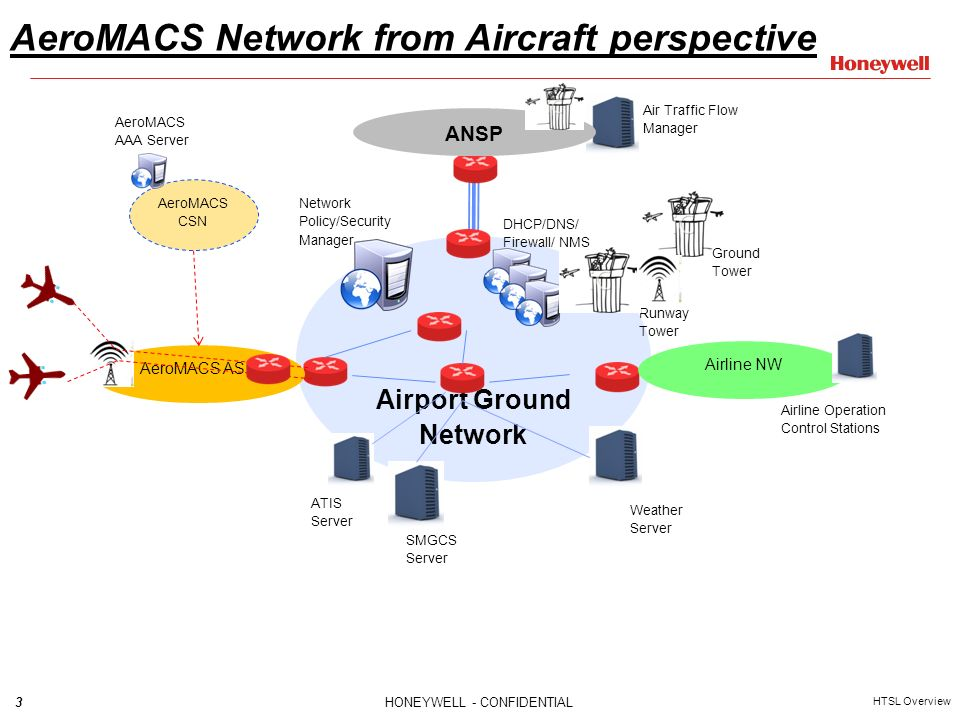 1honeywell confidential htsl overview aeromacs network model 3 3honeywell confidential ccuart Image collections