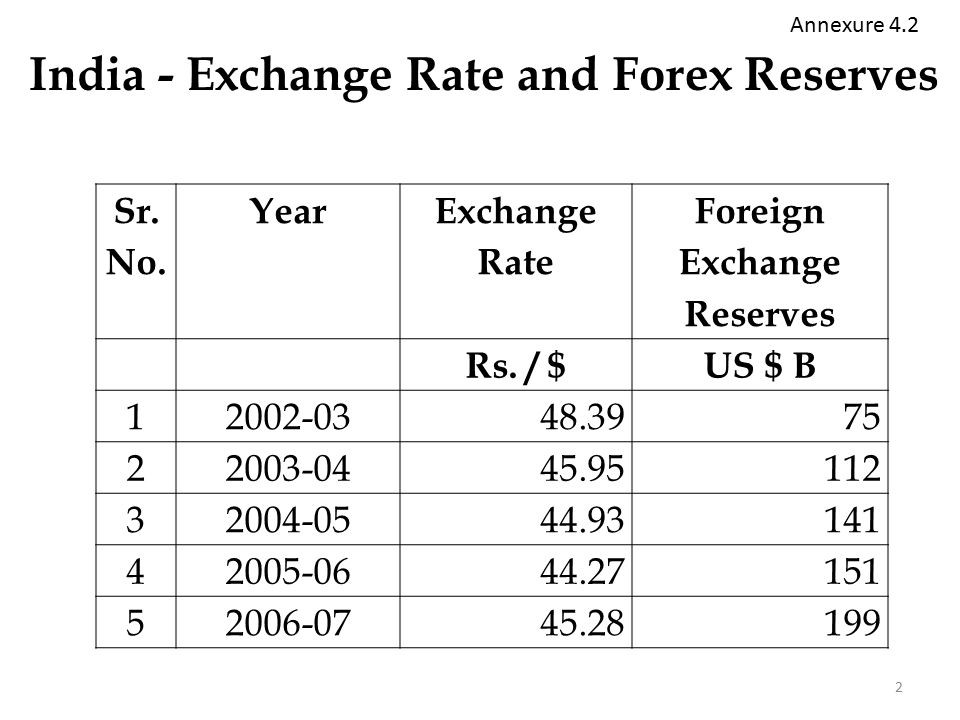2 India Exchange Rate