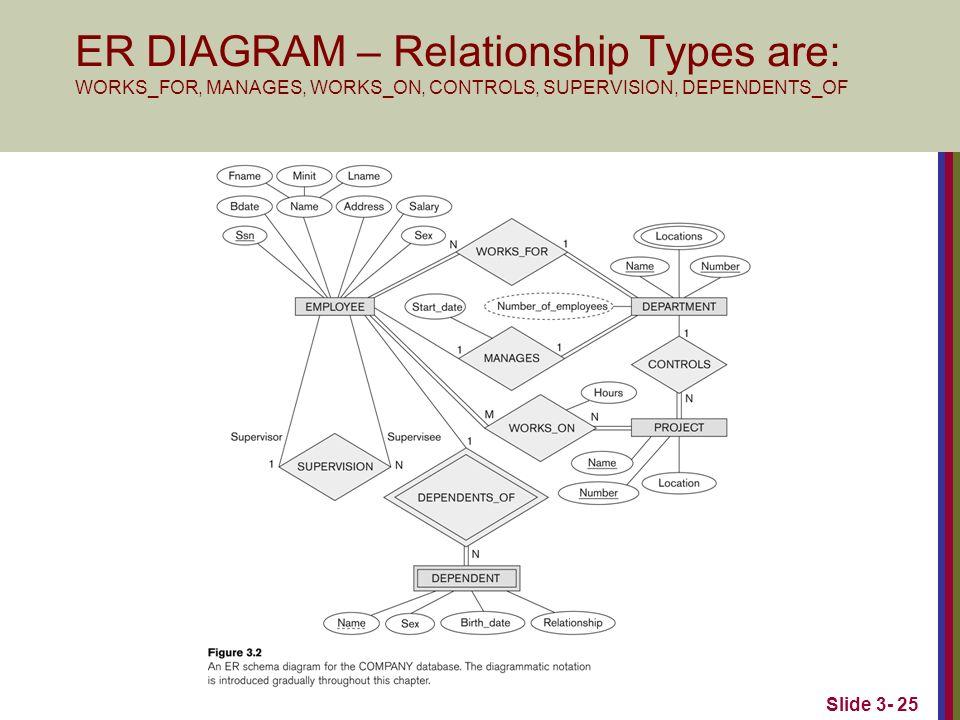 Chapter 3 data modeling using the entity relationship er model 25 slide 3 25 er diagram relationship types ccuart Choice Image