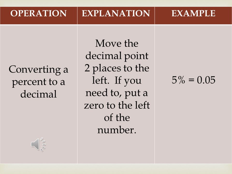 OPERATIONEXPLANATIONEXAMPLE Converting a decimal to a percent Move the decimal point 2 places to the right and add a percent (%) sign.