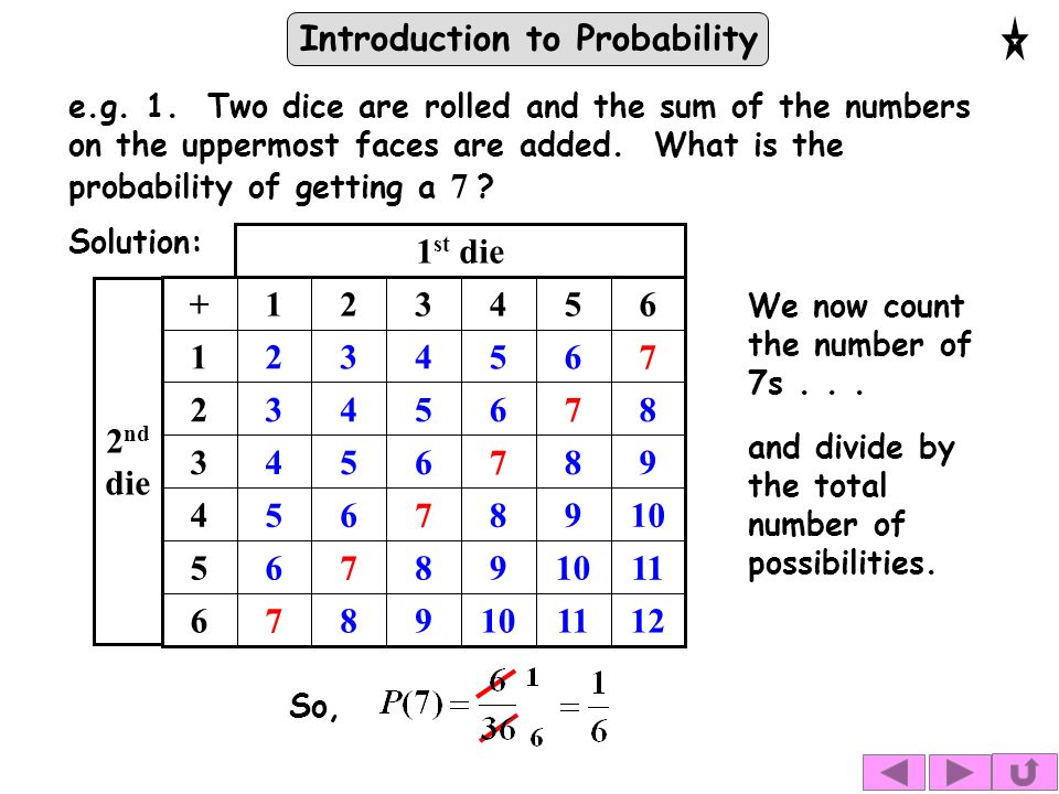 Introduction to Probability Solution: st die 2 nd die We now count the number of 7s...