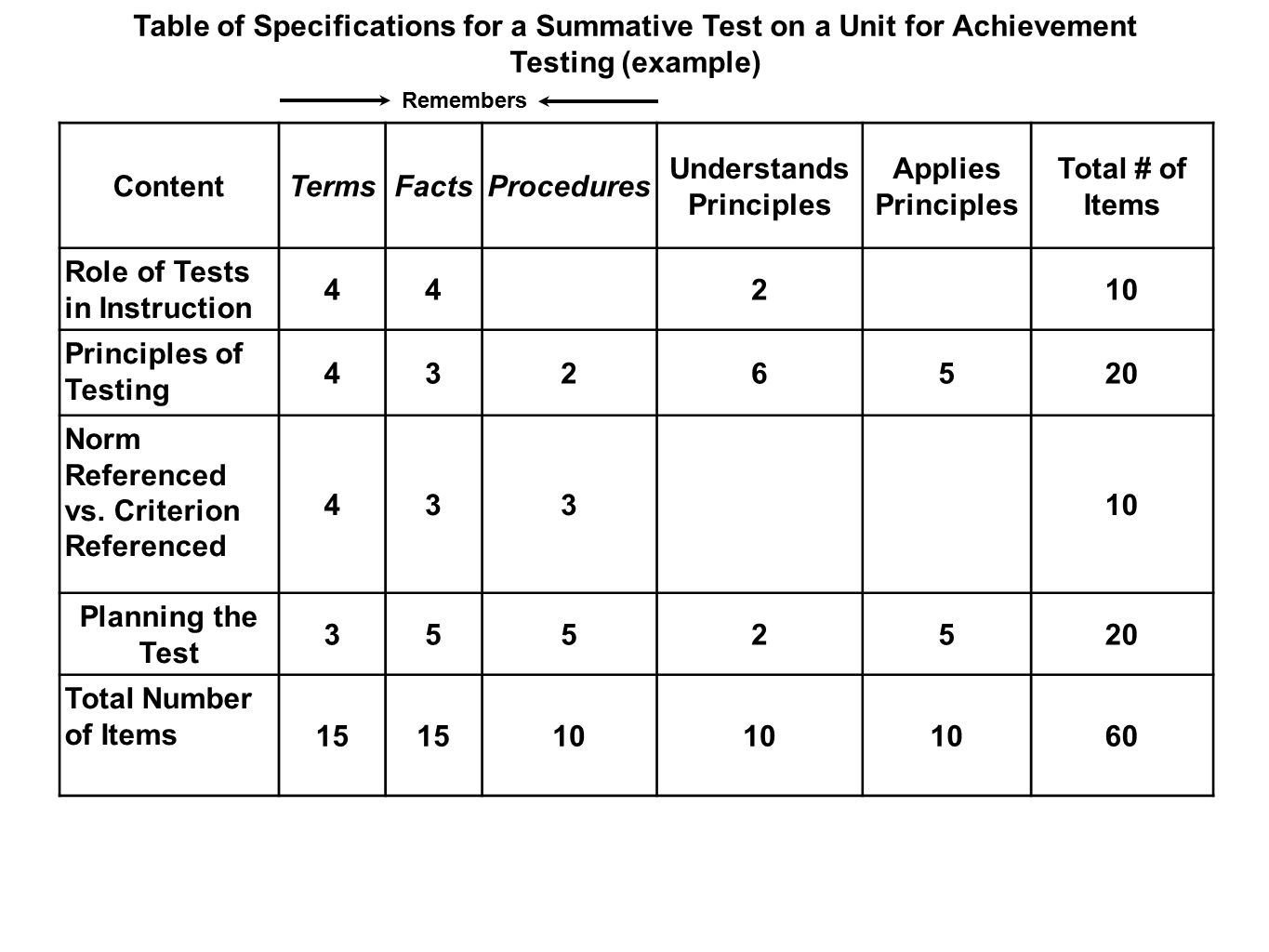 21 images of template for table of specification test | netpei. Com.