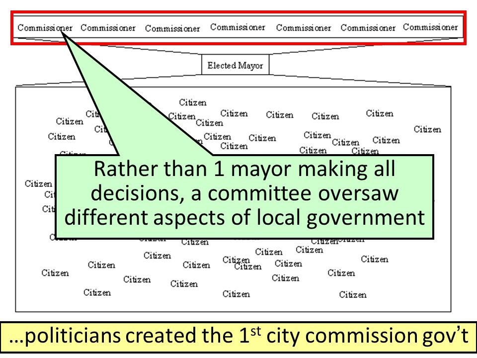 …politicians created the 1 st city commission gov't Rather than 1 mayor making all decisions, a committee oversaw different aspects of local government
