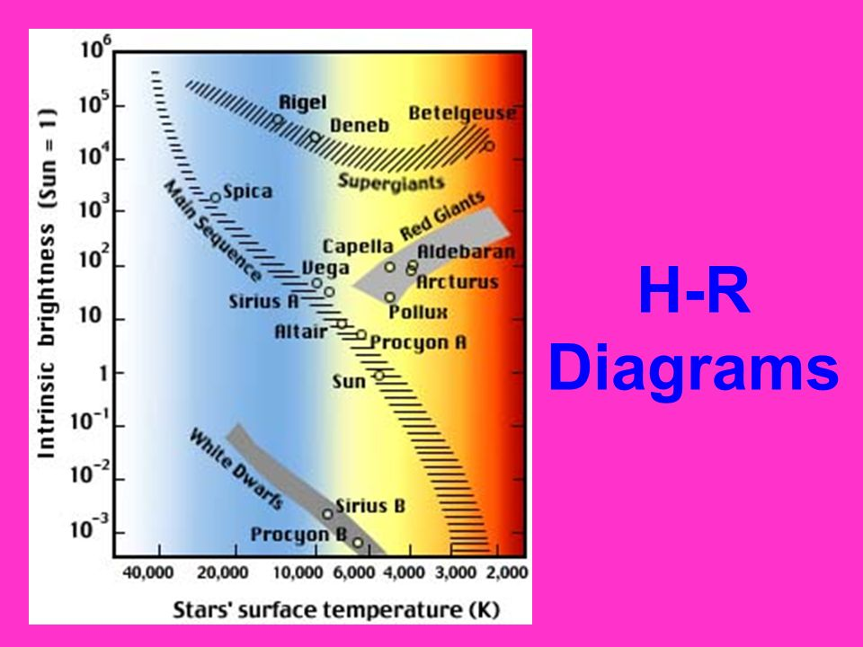 Rigel Temperature And Brightness Hr Diagram Circuit Diagram Symbols