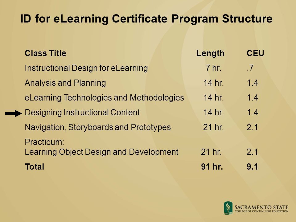 Instructional Design For Elearning Certificate Program Designing