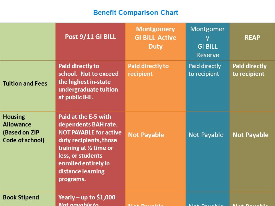 Benefit Comparison Chart Post 9 11 Gi Bill Montgomery Active Duty Montgomer
