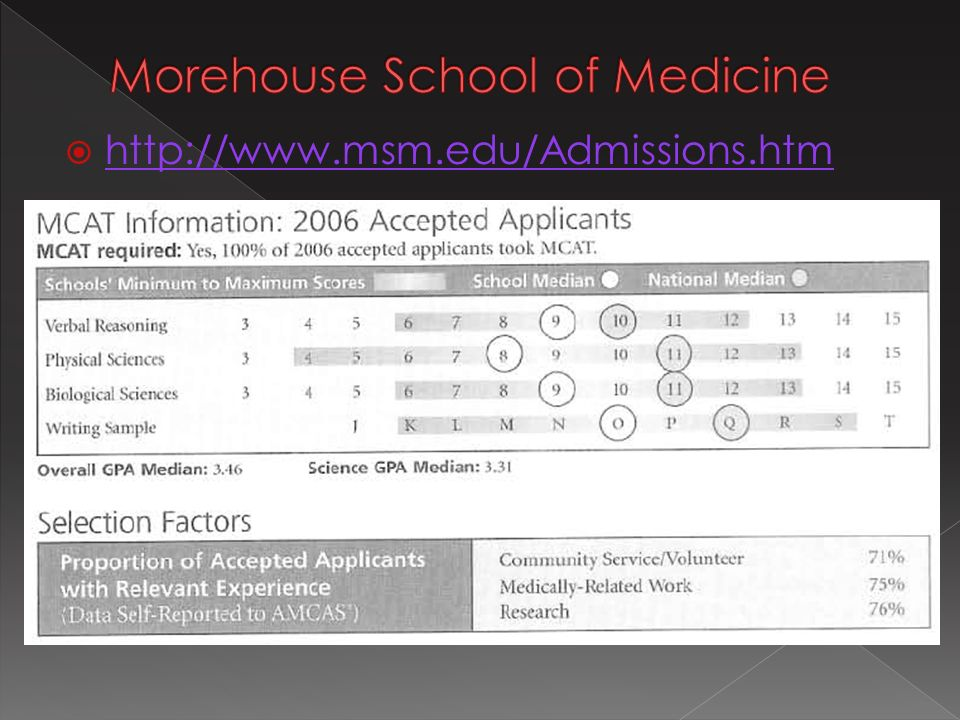 Take appropriate medical school prerequisite courses
