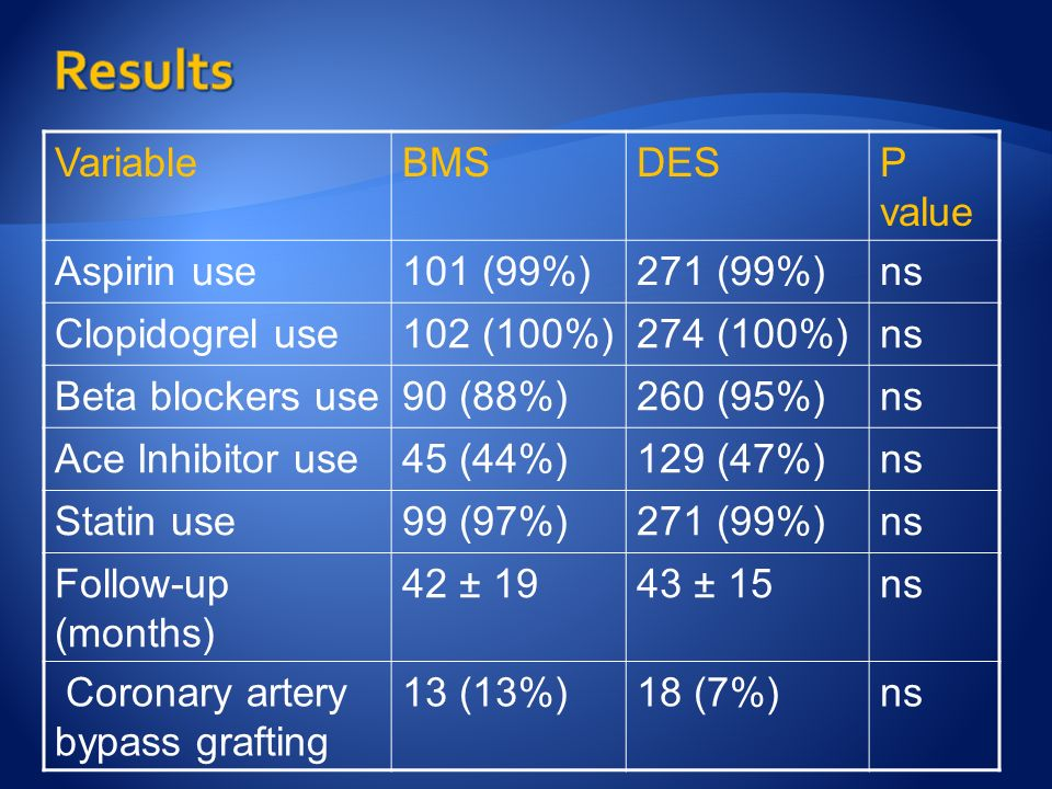 VariableBMSDESP value Aspirin use101 (99%)271 (99%)ns Clopidogrel use102 (100%)274 (100%)ns Beta blockers use90 (88%)260 (95%)ns Ace Inhibitor use45 (44%)129 (47%)ns Statin use99 (97%)271 (99%)ns Follow-up (months) 42 ± 1943 ± 15ns Coronary artery bypass grafting 13 (13%)18 (7%)ns