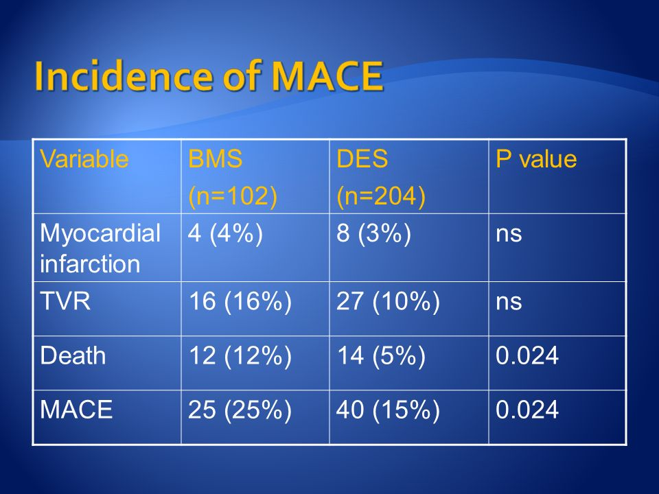 VariableBMS (n=102) DES (n=204) P value Myocardial infarction 4 (4%)8 (3%)ns TVR16 (16%)27 (10%)ns Death12 (12%)14 (5%)0.024 MACE25 (25%)40 (15%)0.024