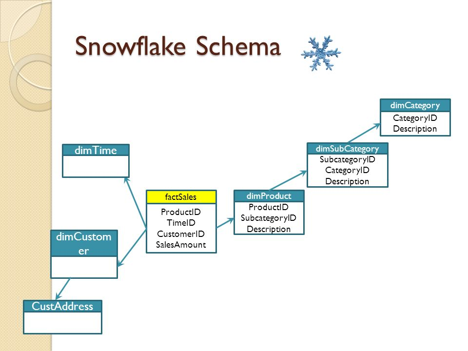 er diagrams in dim wiring data diagram Entity Relationship Model Diagram unit 2 dimensional modeling \u0026 data warehouse design ppt download create entity relationship diagram er diagrams in dim