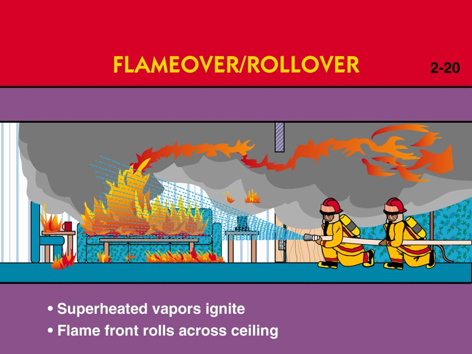 FVCC Fire Rescue FIRE BEHAVIOR  - ppt video online download