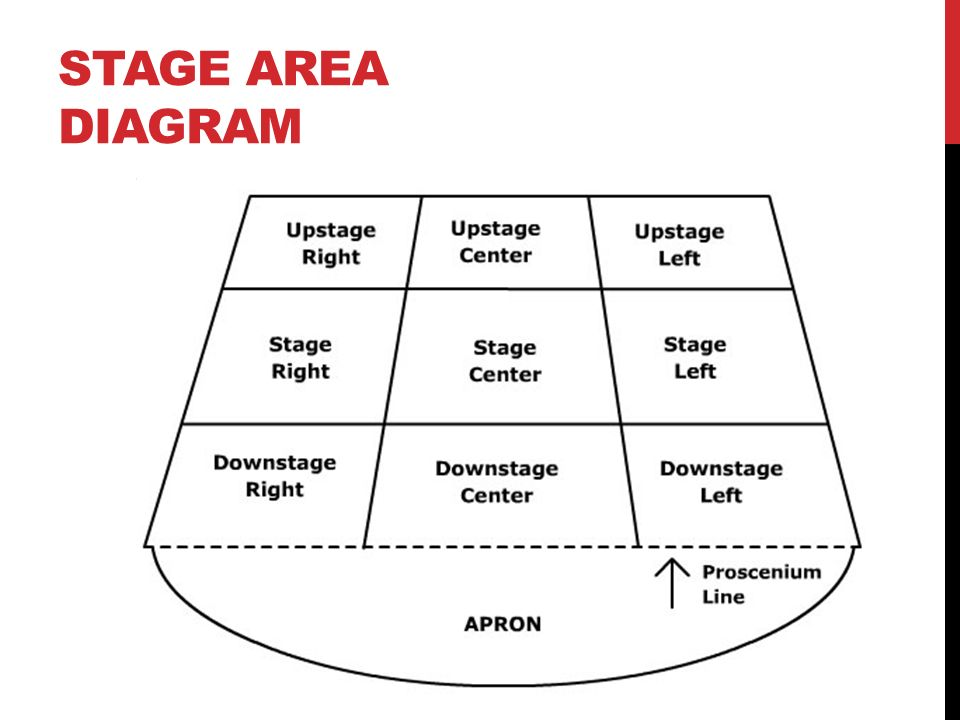 3 STAGE AREA DIAGRAM
