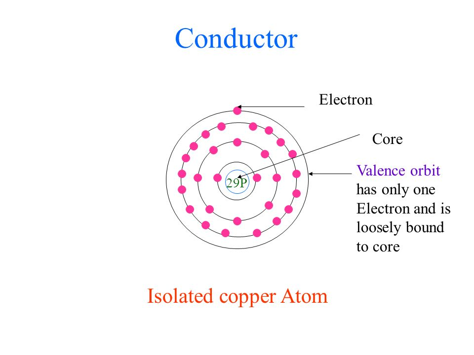2 29p electron isolated copper atom conductor valence orbit has only one  electron and is loosely bound to core core