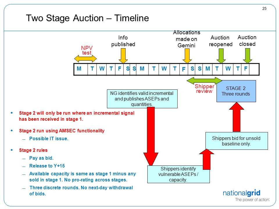 25 Two Stage Auction – Timeline NG identifies valid incremental and publishes ASEPs and quantities.