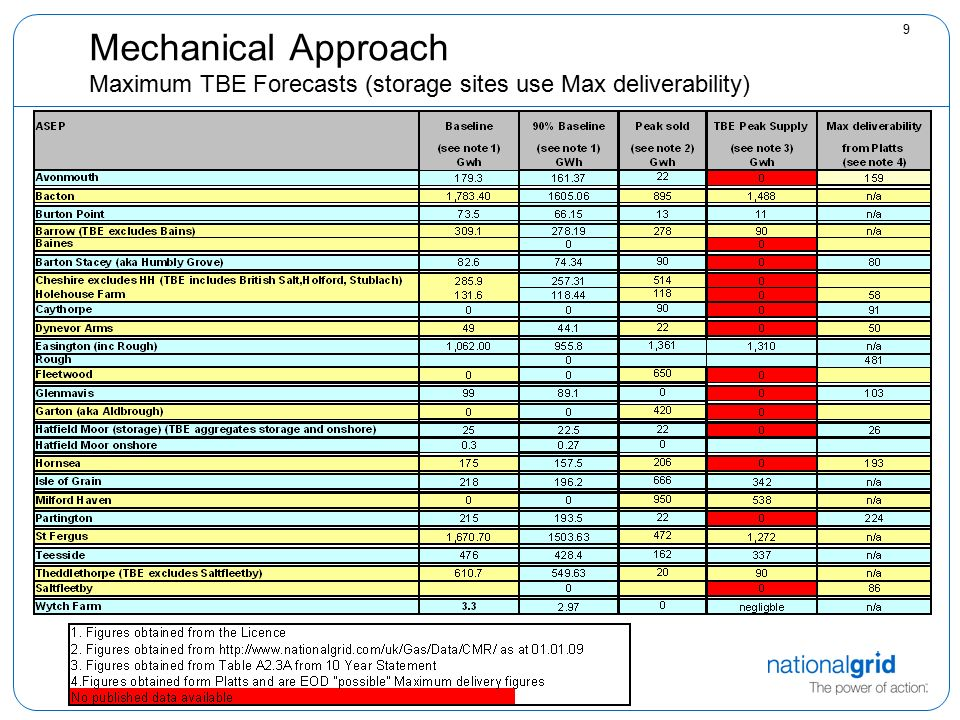9 Mechanical Approach Maximum TBE Forecasts (storage sites use Max deliverability)