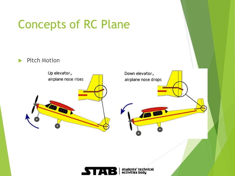BASICS OF RC PLANE  Overview  What is RC Plane?  RC