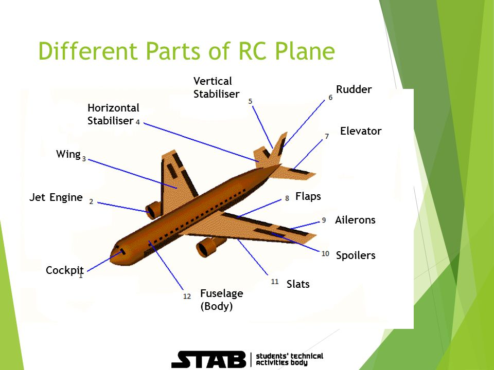 Parts Of A Plane >> Basics Of Rc Plane Overview What Is Rc Plane Rc
