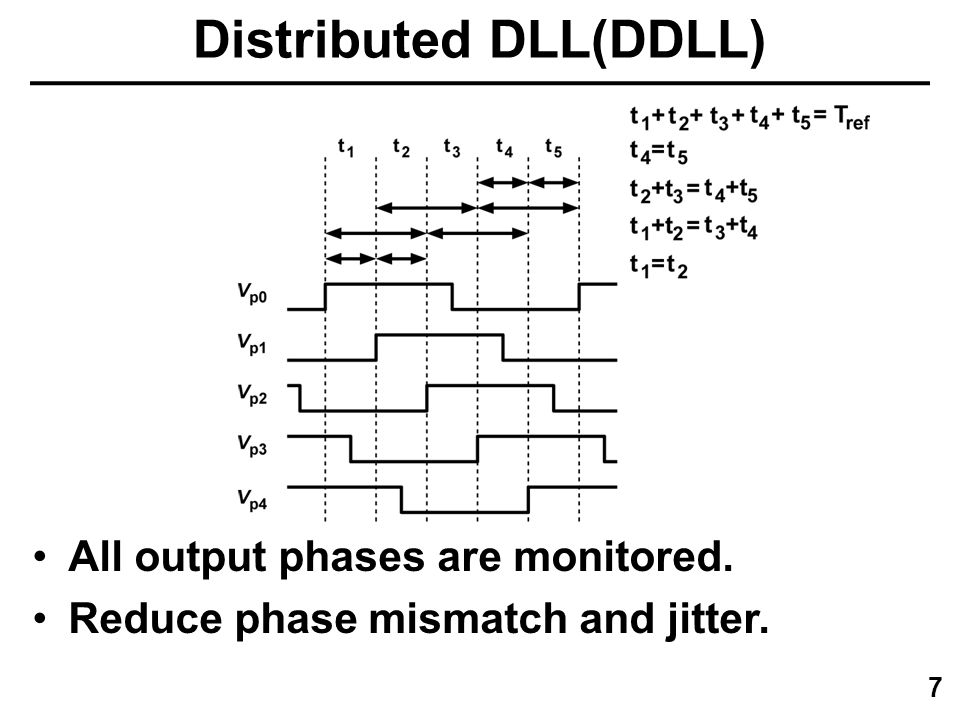 A Low-Jitter 8-to-10GHz Distributed DLL for Multiple-Phase Clock