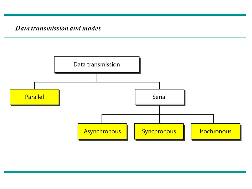 Digital Transmission  2 A Taxonomy of Transmission Modes