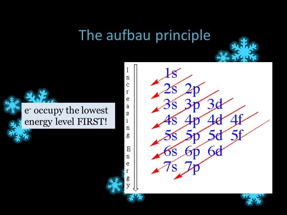 The aufbau principle e - occupy the lowest energy level FIRST!
