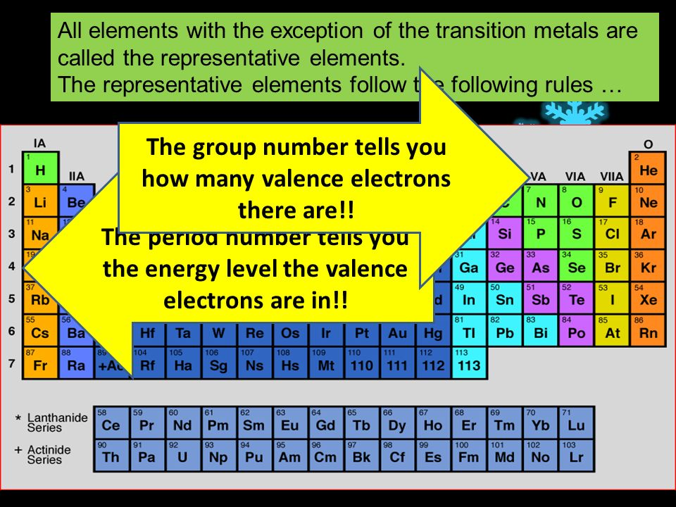 All elements with the exception of the transition metals are called the representative elements.