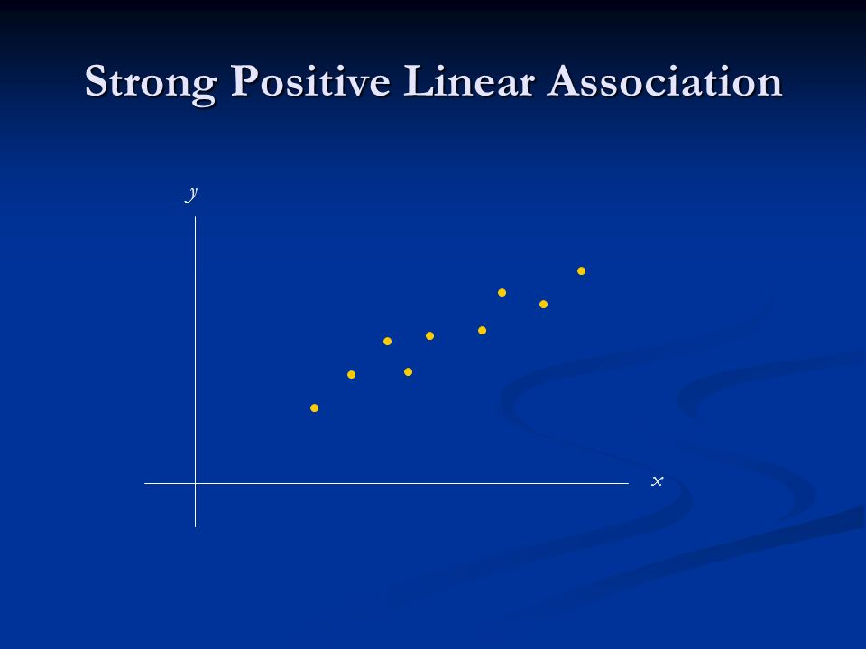 Strong Positive Linear Association x y