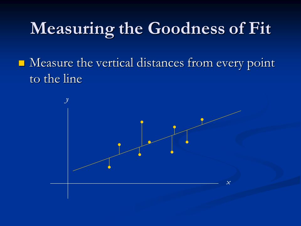 Measuring the Goodness of Fit Measure the vertical distances from every point to the line Measure the vertical distances from every point to the line x y