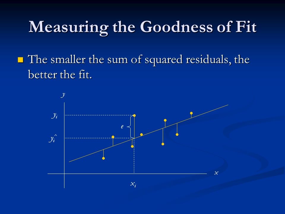 Measuring the Goodness of Fit The smaller the sum of squared residuals, the better the fit.